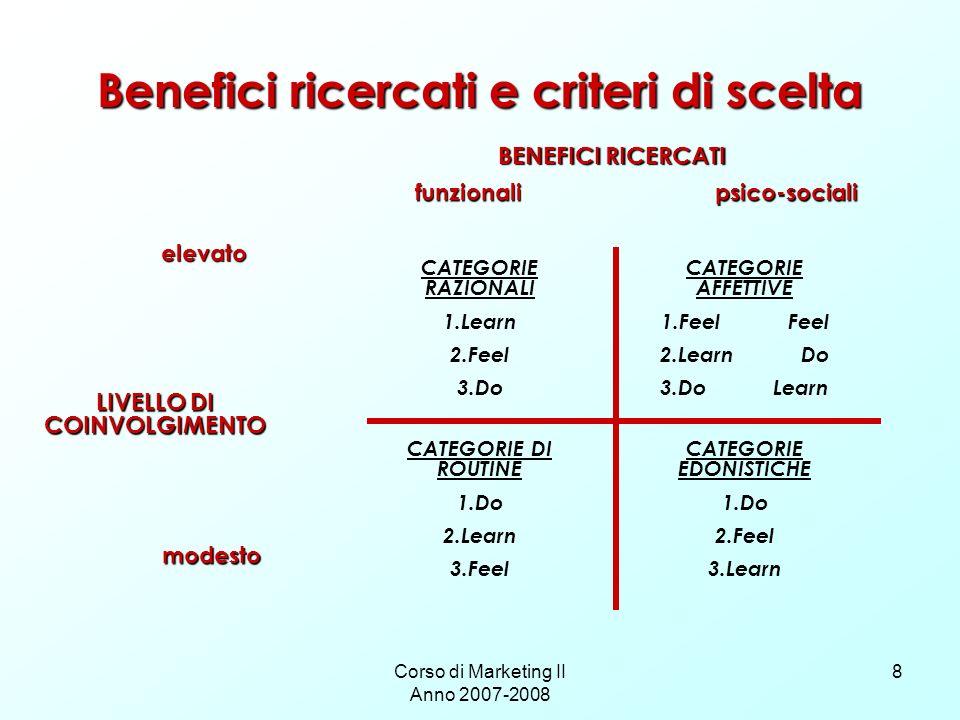 Corso di Marketing II Anno 2007-2008 8 Benefici ricercati e criteri di scelta BENEFICI RICERCATI LIVELLO DI COINVOLGIMENTO elevato modesto funzionalip