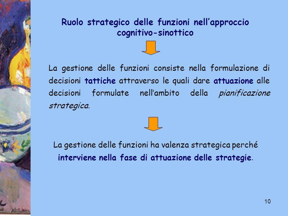 10 La gestione delle funzioni consiste nella formulazione di decisioni tattiche attraverso le quali dare attuazione alle decisioni formulate nellambit
