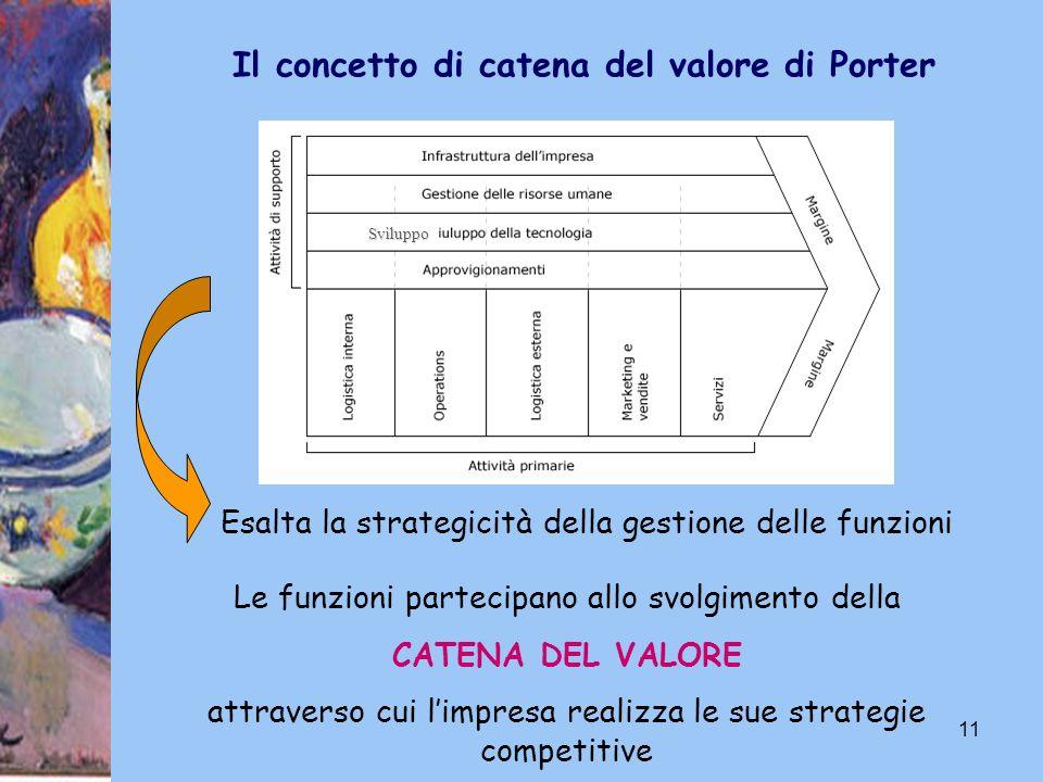11 Esalta la strategicità della gestione delle funzioni Le funzioni partecipano allo svolgimento della CATENA DEL VALORE attraverso cui limpresa reali