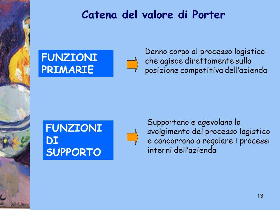 13 FUNZIONI PRIMARIE Danno corpo al processo logistico che agisce direttamente sulla posizione competitiva dellazienda FUNZIONI DI SUPPORTO Supportano