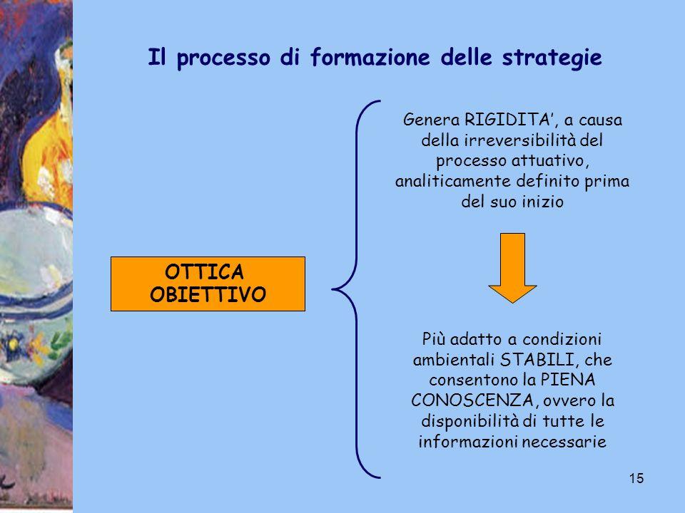 15 Il processo di formazione delle strategie OTTICA OBIETTIVO Genera RIGIDITA, a causa della irreversibilità del processo attuativo, analiticamente de