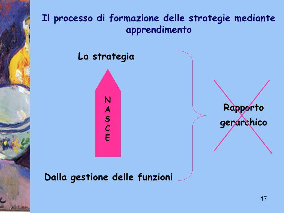 17 La strategia Dalla gestione delle funzioni Rapporto gerarchico Il processo di formazione delle strategie mediante apprendimento NASCENASCE