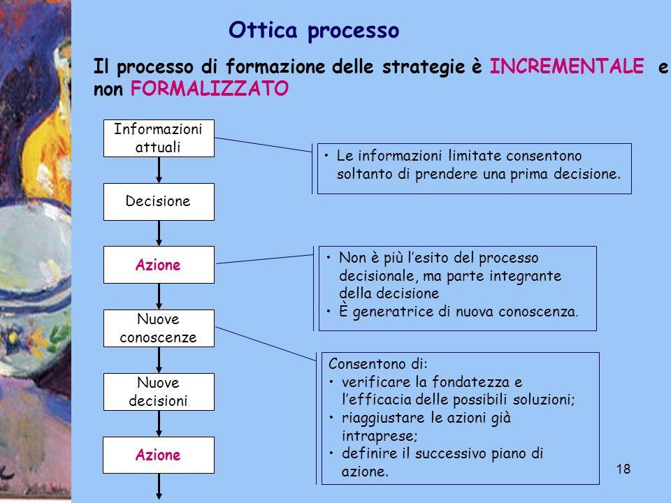 18 Ottica processo Il processo di formazione delle strategie è INCREMENTALE e non FORMALIZZATO Informazioni attuali Decisione Azione Nuove conoscenze