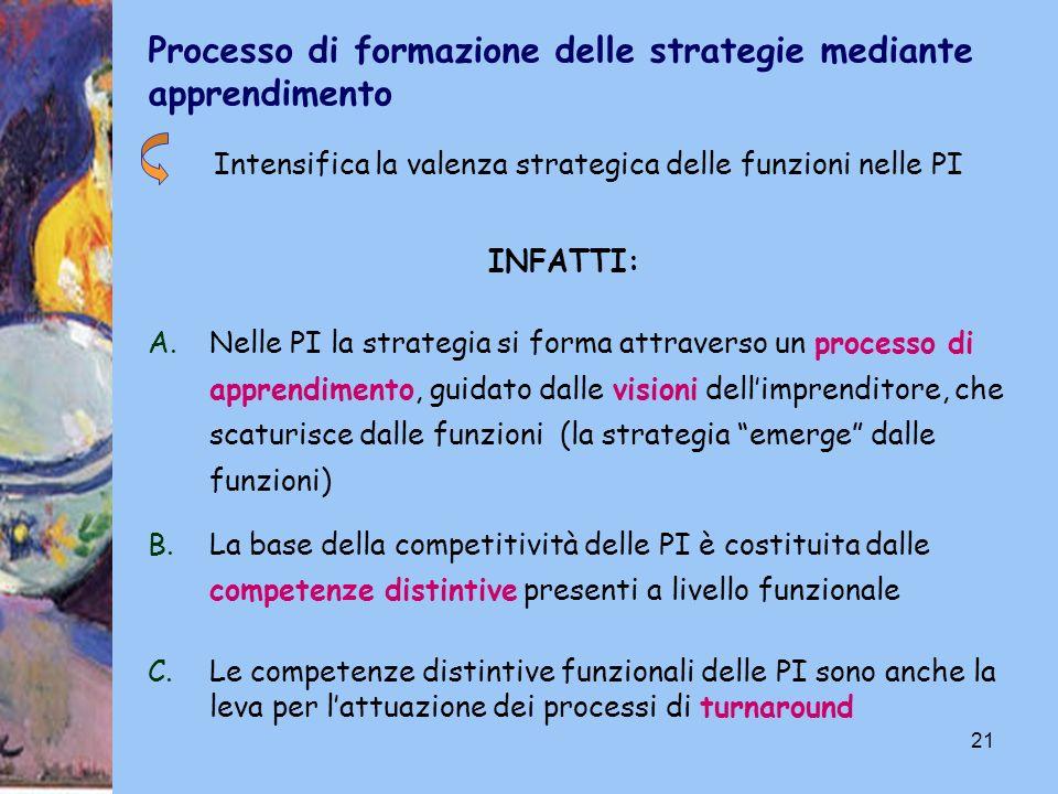 21 Intensifica la valenza strategica delle funzioni nelle PI A.Nelle PI la strategia si forma attraverso un processo di apprendimento, guidato dalle v