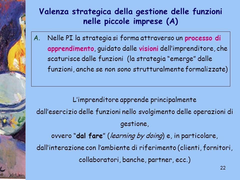 22 A.Nelle PI la strategia si forma attraverso un processo di apprendimento, guidato dalle visioni dellimprenditore, che scaturisce dalle funzioni (la