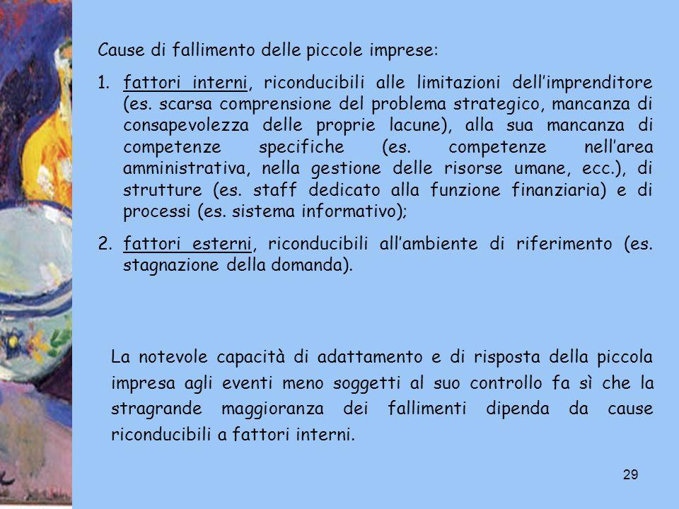 29 Cause di fallimento delle piccole imprese: 1.fattori interni, riconducibili alle limitazioni dellimprenditore (es. scarsa comprensione del problema