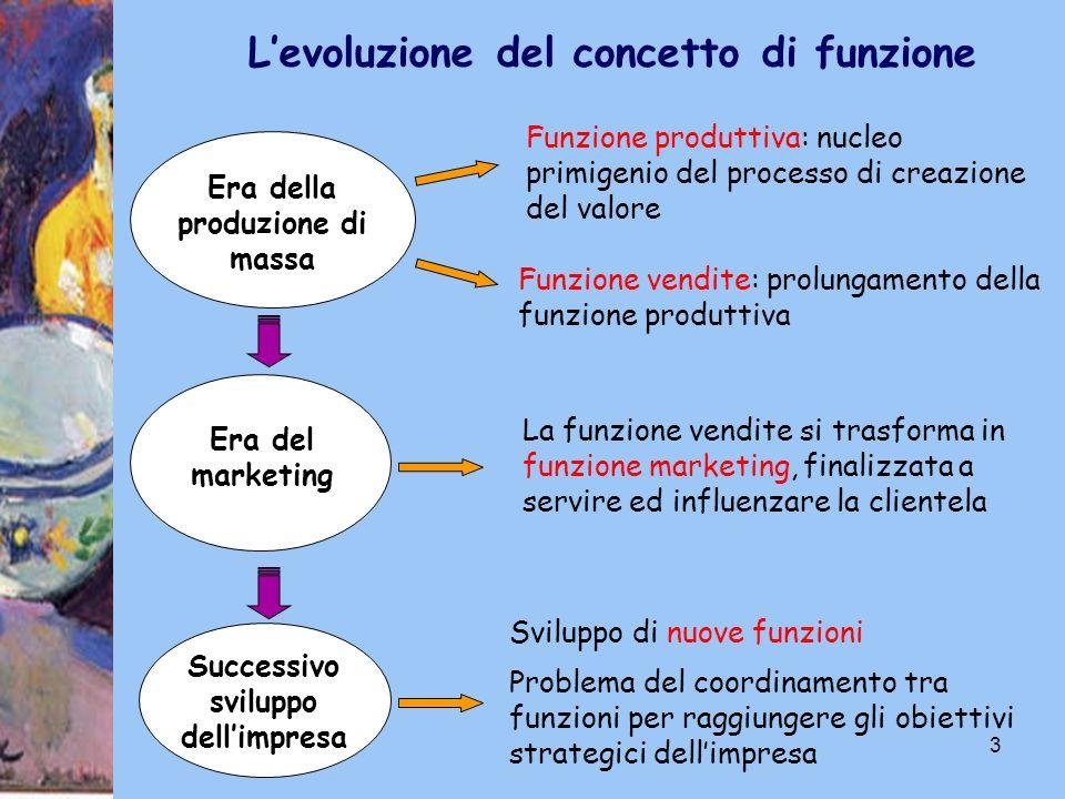 3 Era della produzione di massa Funzione produttiva: nucleo primigenio del processo di creazione del valore Funzione vendite: prolungamento della funz