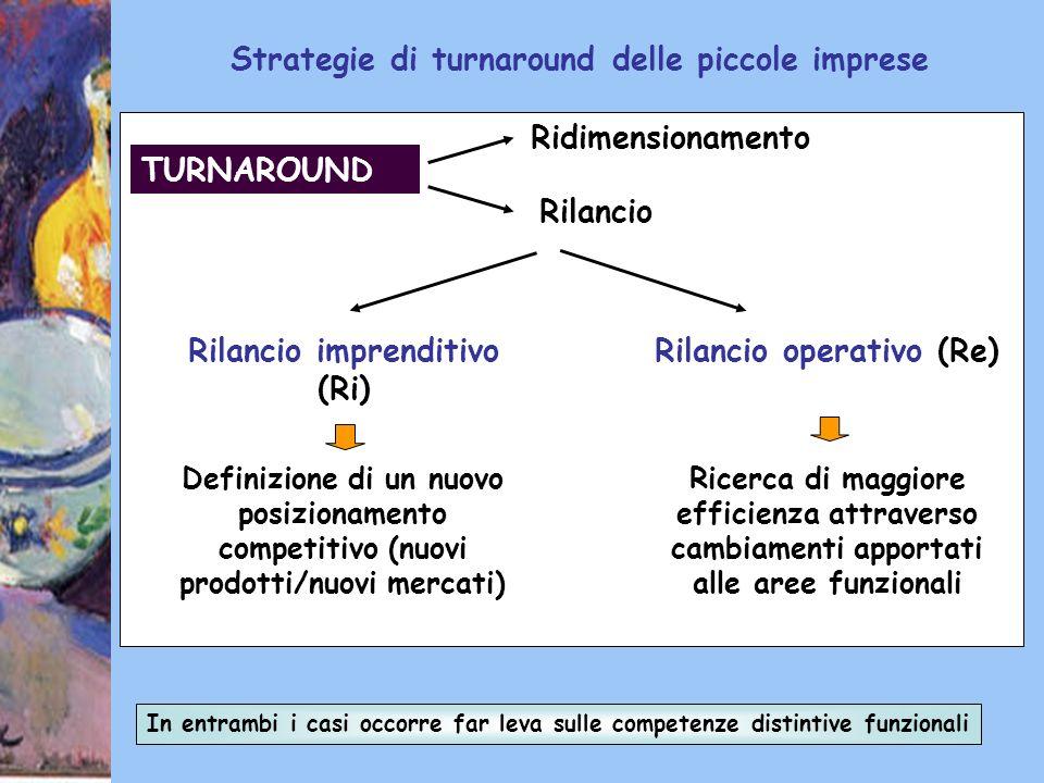 30 TURNAROUND Ridimensionamento Rilancio Rilancio imprenditivo (Ri) Rilancio operativo (Re) Definizione di un nuovo posizionamento competitivo (nuovi