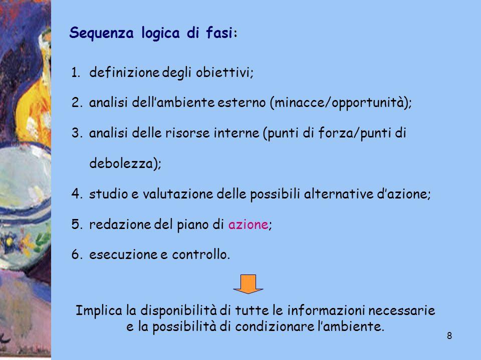 8 Sequenza logica di fasi : 1.definizione degli obiettivi; 2.analisi dellambiente esterno (minacce/opportunità); 3.analisi delle risorse interne (punt