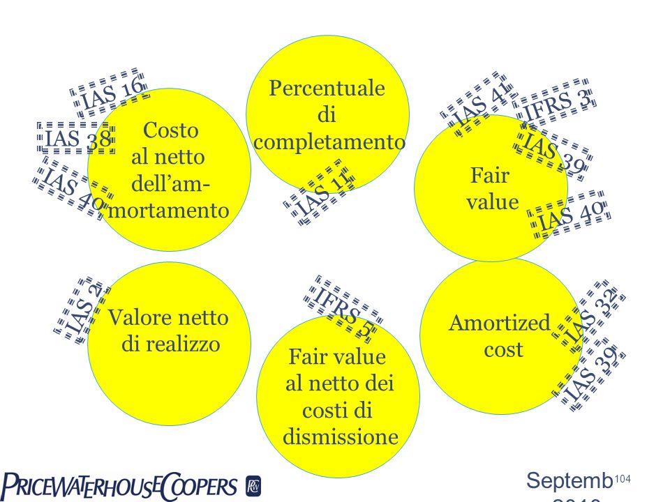 Costo al netto dellam- mortamento Amortized cost Fair value Valore netto di realizzo Fair value al netto dei costi di dismissione Percentuale di compl