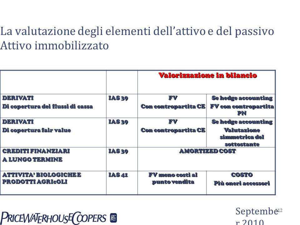 La valutazione degli elementi dellattivo e del passivo Attivo immobilizzato Valorizzazione in bilancio DERIVATI Di copertura dei flussi di cassa IAS 3