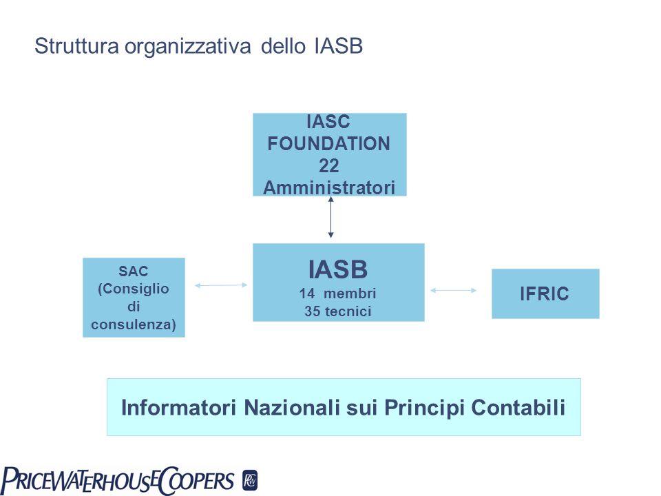 Struttura organizzativa dello IASB IASC FOUNDATION 22 Amministratori SAC (Consiglio di consulenza) IASB 14 membri 35 tecnici IFRIC Informatori Naziona