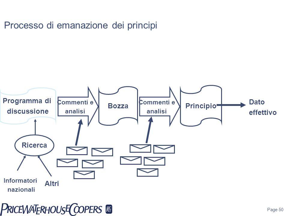 Page 50 Processo di emanazione dei principi Ricerca Informatori nazionali Programma di discussione Bozza Principio Altri Commenti e analisi Commenti e