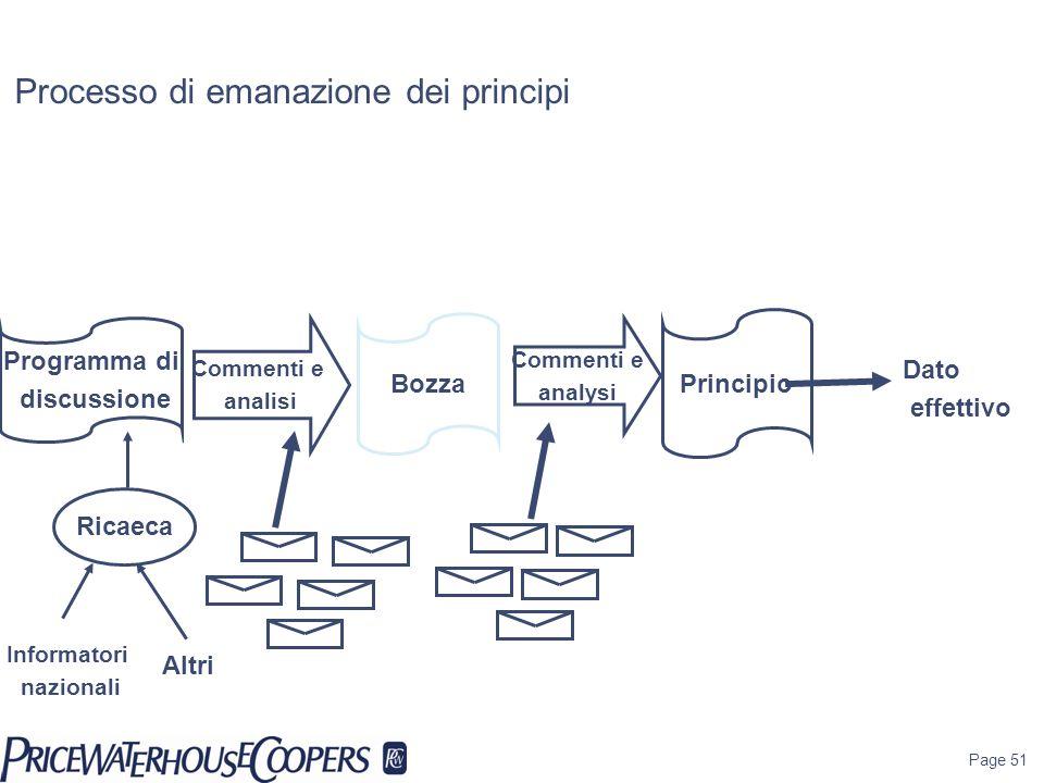 Page 51 Processo di emanazione dei principi Ricaeca Informatori nazionali Programma di discussione Bozza Principio Altri Commenti e analisi Commenti e