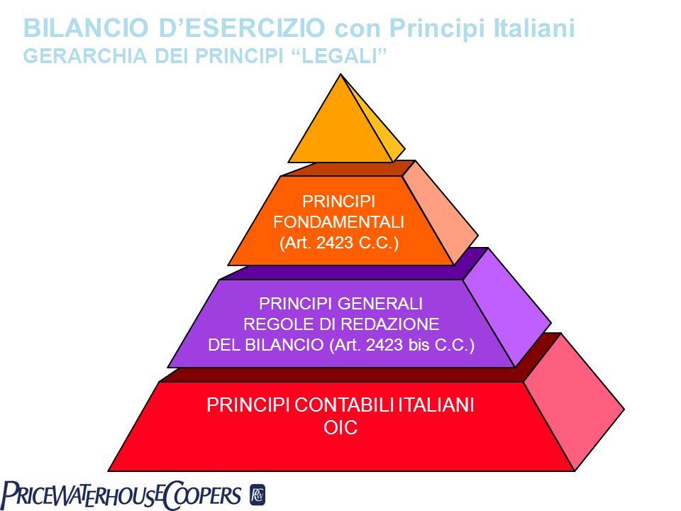 BILANCIO DESERCIZIO con Principi Italiani GERARCHIA DEI PRINCIPI LEGALI PRINCIPI GENERALI REGOLE DI REDAZIONE DEL BILANCIO (Art. 2423 bis C.C.) PRINCI