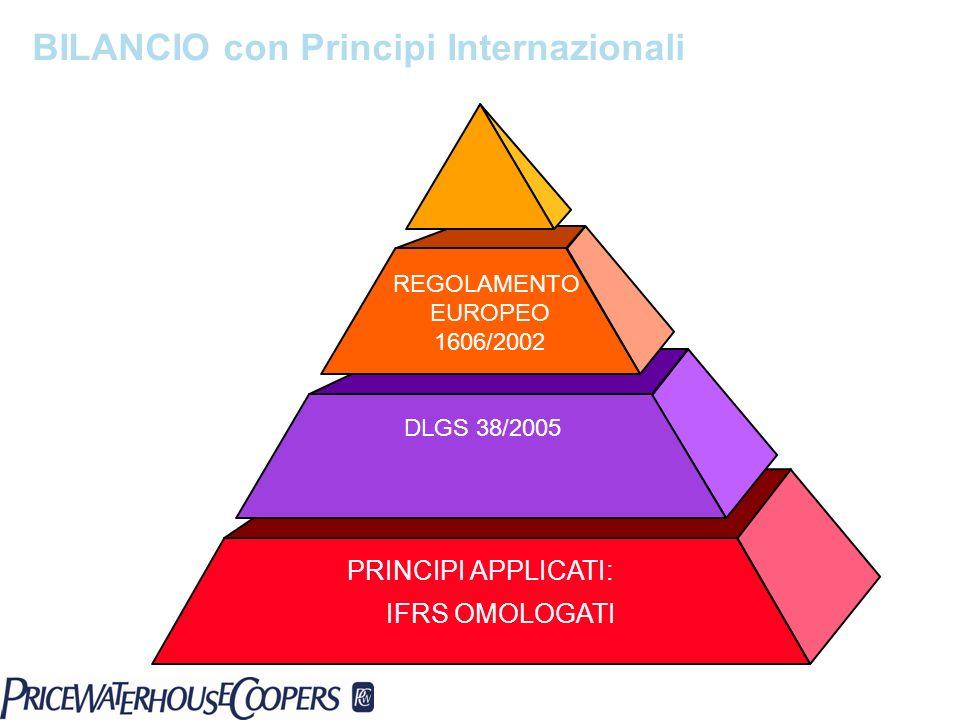 BILANCIO con Principi Internazionali DLGS 38/2005 PRINCIPI APPLICATI: IFRS OMOLOGATI REGOLAMENTO EUROPEO 1606/2002