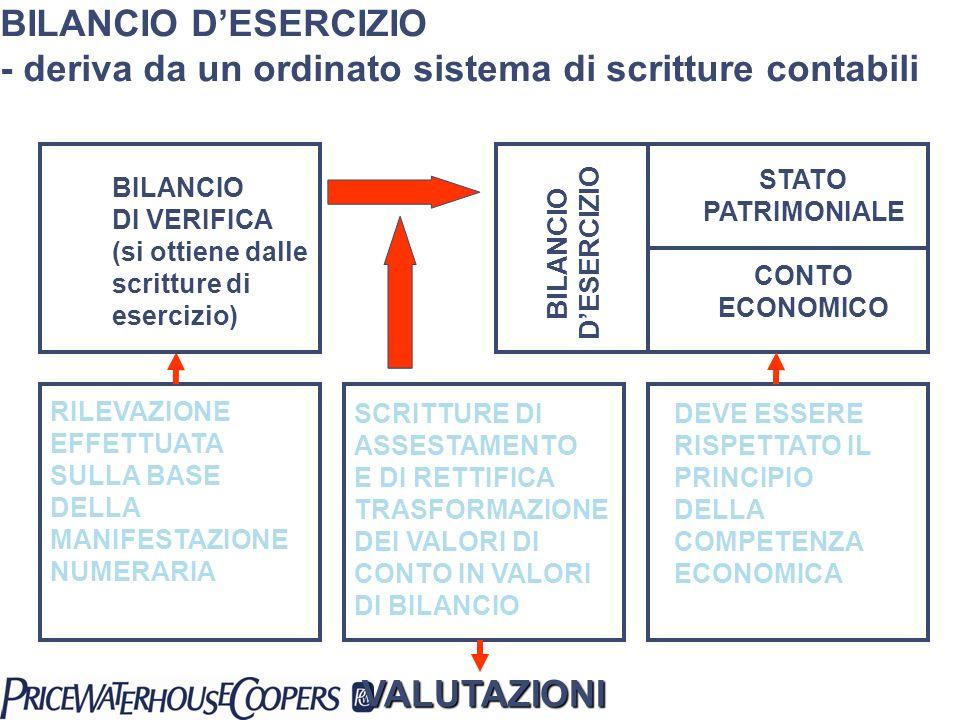 BILANCIO DESERCIZIO - deriva da un ordinato sistema di scritture contabili BILANCIO DI VERIFICA (si ottiene dalle scritture di esercizio) BILANCIO DES