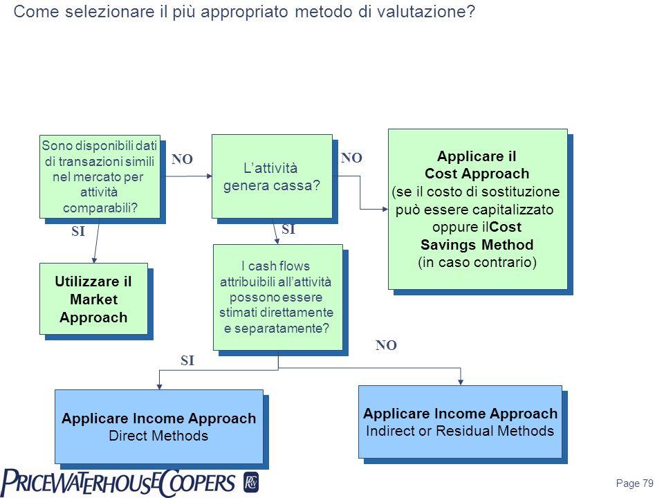 Page 79 NO Sono disponibili dati di transazioni simili nel mercato per attività comparabili? Sono disponibili dati di transazioni simili nel mercato p