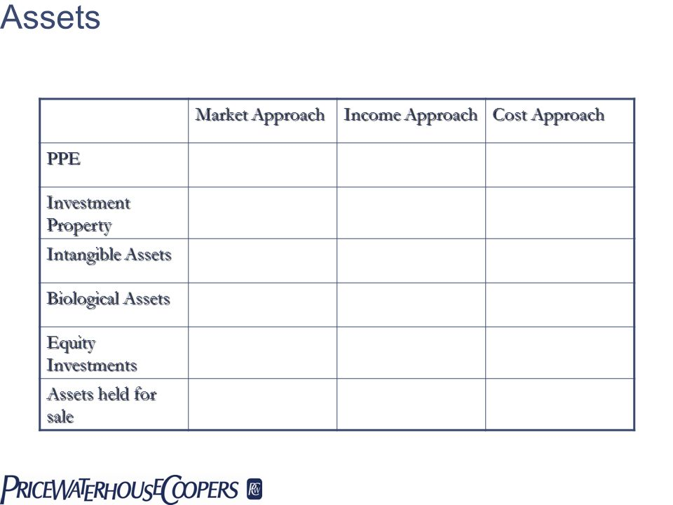 Matching Valuation Approaches To Assets Market Approach Income Approach Cost Approach PPE Investment Property Intangible Assets Biological Assets Equi