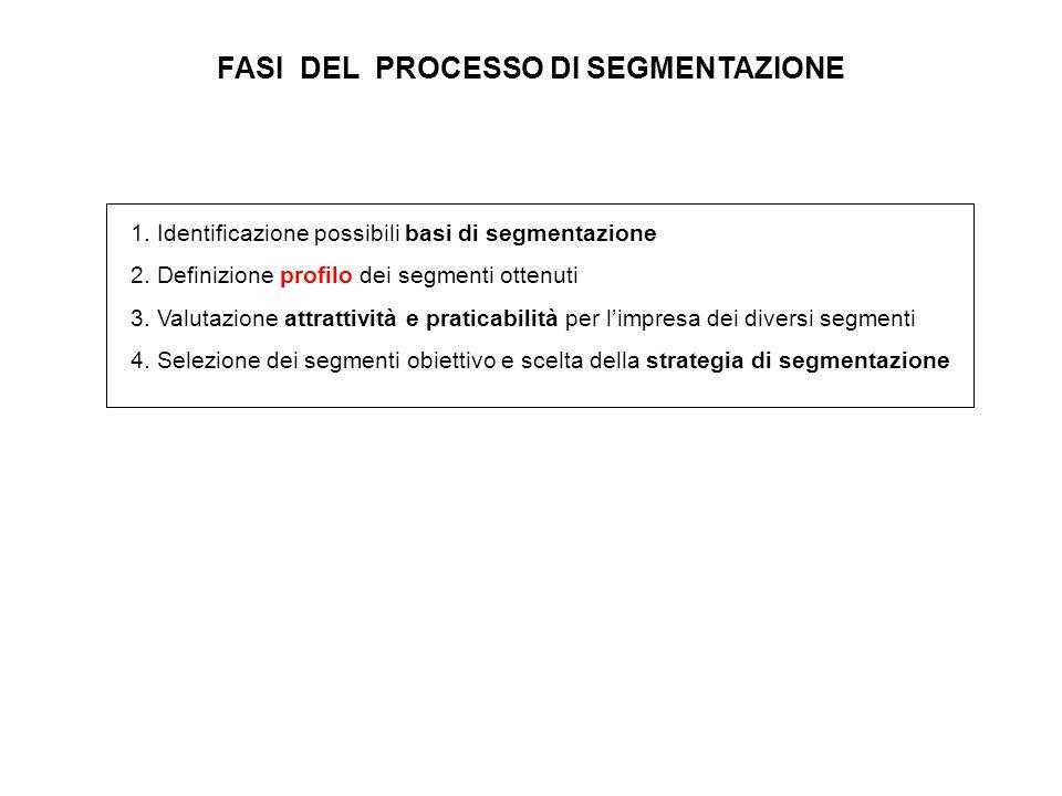 FASI DEL PROCESSO DI SEGMENTAZIONE 1. Identificazione possibili basi di segmentazione 2. Definizione profilo dei segmenti ottenuti 3. Valutazione attr