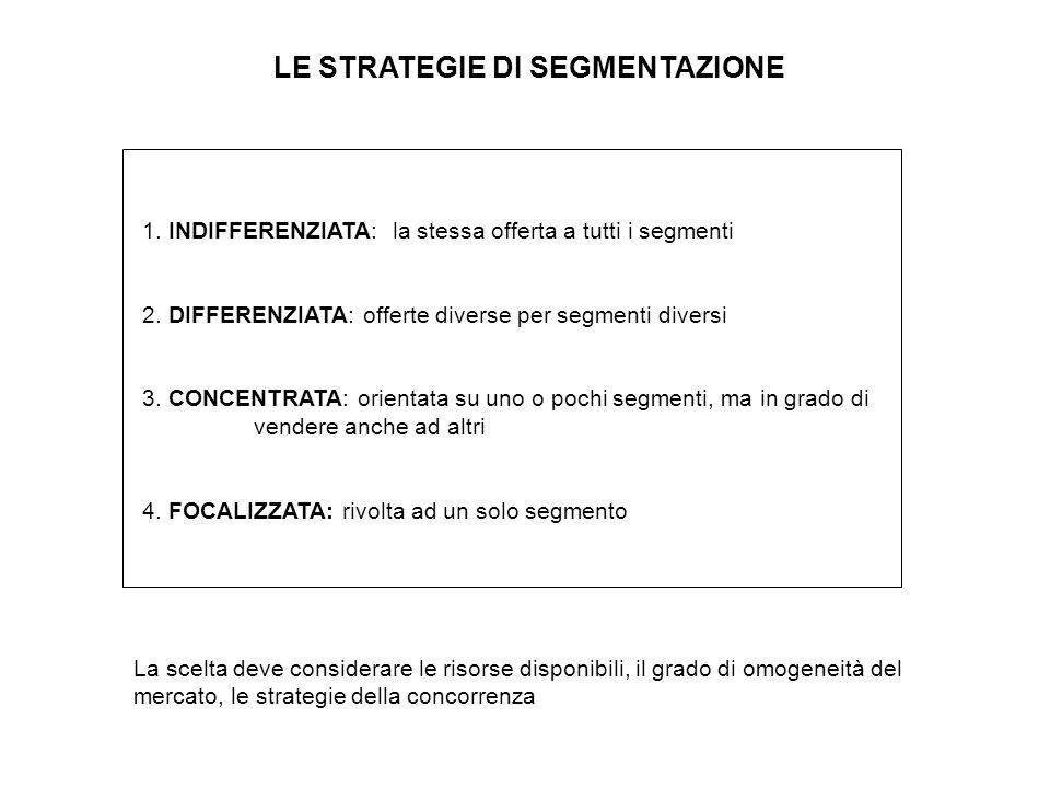 LE STRATEGIE DI SEGMENTAZIONE 1. INDIFFERENZIATA: la stessa offerta a tutti i segmenti 2. DIFFERENZIATA: offerte diverse per segmenti diversi 3. CONCE