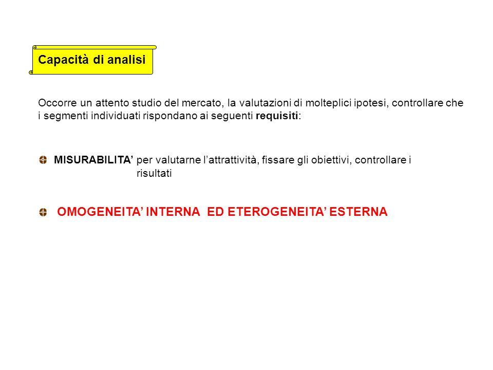 FASI DEL PROCESSO DI SEGMENTAZIONE 1.Identificazione possibili basi di segmentazione 2.