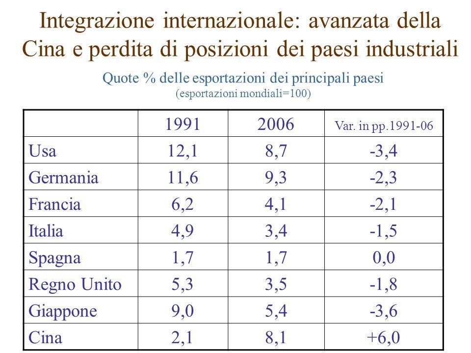 Quote % delle esportazioni dei principali paesi (esportazioni mondiali=100) Integrazione internazionale: avanzata della Cina e perdita di posizioni de