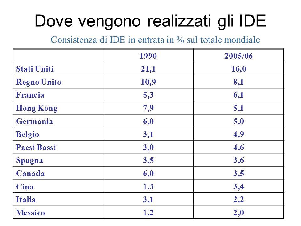 Consistenza di IDE in entrata in % sul totale mondiale Dove vengono realizzati gli IDE 19902005/06 Stati Uniti21,116,0 Regno Unito10,98,1 Francia5,36,