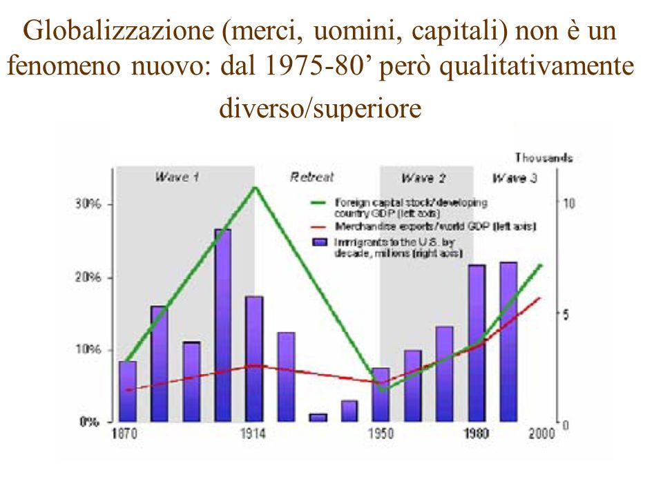 Globalizzazione ha proceduto nel passato a ondate; se si ripete la storia, sono alle viste rischi di regresso/neo-protezionismo.