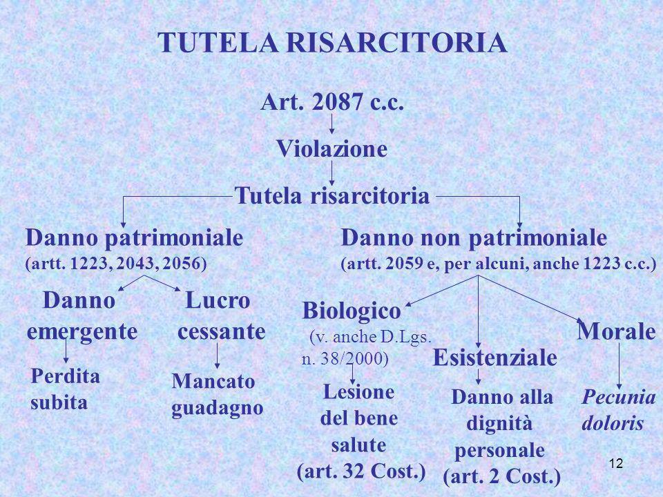 12 TUTELA RISARCITORIA Art. 2087 c.c. Violazione Tutela risarcitoria Danno patrimoniale (artt. 1223, 2043, 2056) Danno non patrimoniale (artt. 2059 e,