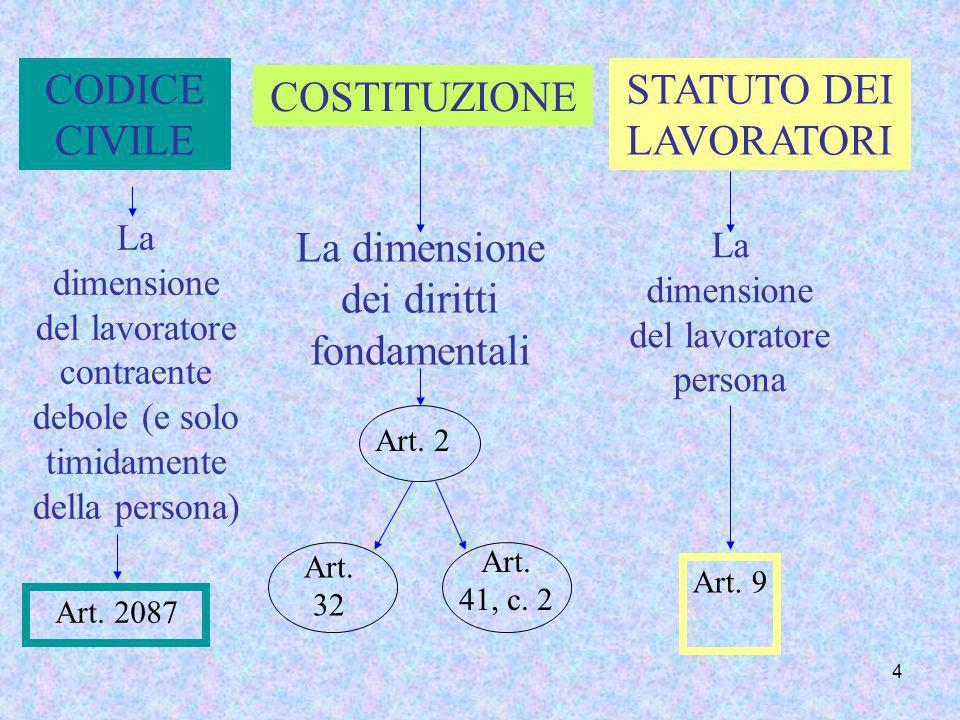 4 CODICE CIVILE COSTITUZIONE STATUTO DEI LAVORATORI La dimensione dei diritti fondamentali Art. 2 Art. 32 Art. 41, c. 2 La dimensione del lavoratore c