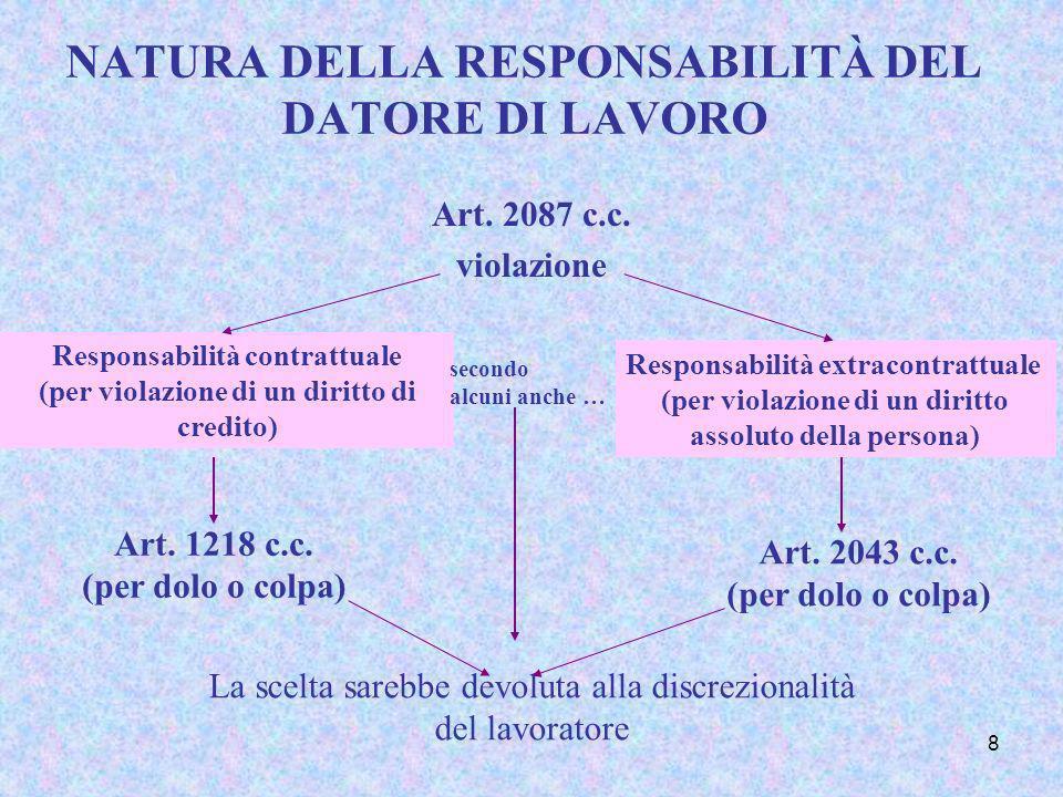 8 NATURA DELLA RESPONSABILITÀ DEL DATORE DI LAVORO Art. 2087 c.c. violazione Responsabilità contrattuale (per violazione di un diritto di credito) Art
