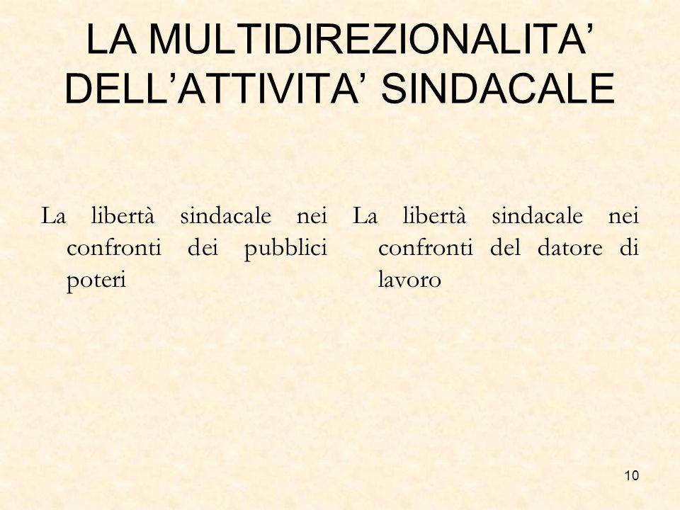 10 LA MULTIDIREZIONALITA DELLATTIVITA SINDACALE La libertà sindacale nei confronti dei pubblici poteri La libertà sindacale nei confronti del datore d