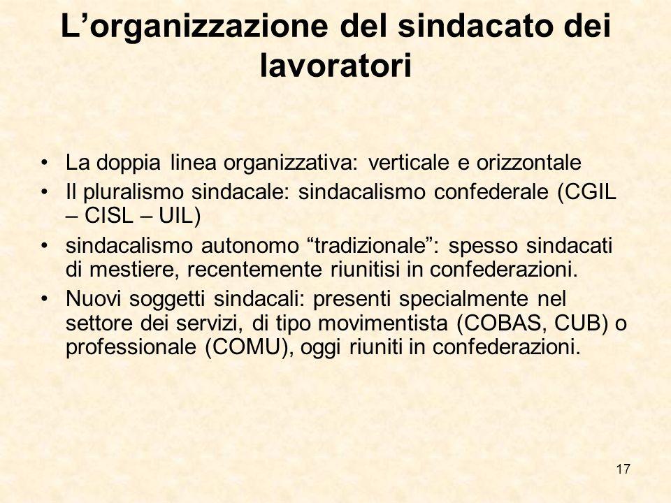 17 Lorganizzazione del sindacato dei lavoratori La doppia linea organizzativa: verticale e orizzontale Il pluralismo sindacale: sindacalismo confedera