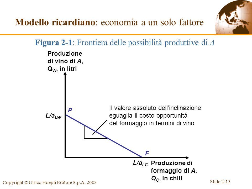 Slide 2-13 Copyright © Ulrico Hoepli Editore S.p.A. 2003 L/a LW L/a LC Figura 2-1: Frontiera delle possibilità produttive di A Modello ricardiano: eco
