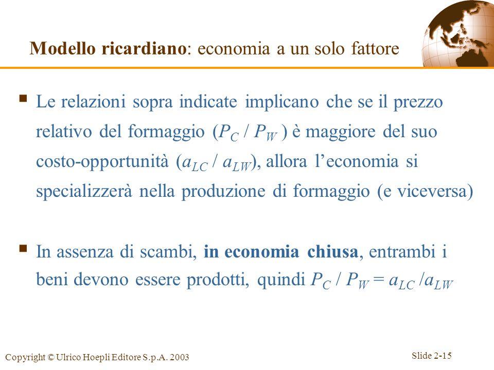 Slide 2-15 Copyright © Ulrico Hoepli Editore S.p.A. 2003 Le relazioni sopra indicate implicano che se il prezzo relativo del formaggio (P C / P W ) è