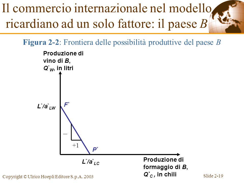 Slide 2-19 Copyright © Ulrico Hoepli Editore S.p.A. 2003 F*F* P*P* L * /a * LW L * /a * LC Produzione di vino di B, Q * W, in litri Produzione di form
