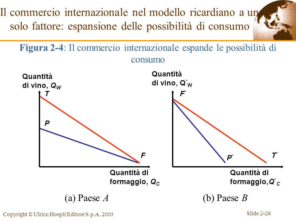 Slide 2-26 Copyright © Ulrico Hoepli Editore S.p.A. 2003 Il commercio internazionale nel modello ricardiano a un solo fattore: espansione delle possib