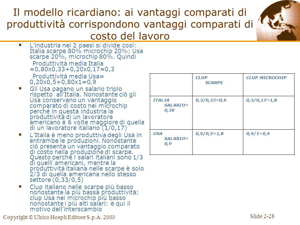 Slide 2-28 Copyright © Ulrico Hoepli Editore S.p.A. 2003 Il modello ricardiano: ai vantaggi comparati di produttività corrispondono vantaggi comparati