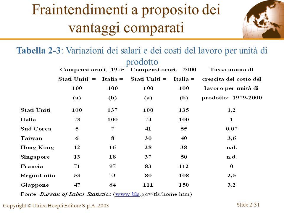 Slide 2-31 Copyright © Ulrico Hoepli Editore S.p.A. 2003 Fraintendimenti a proposito dei vantaggi comparati Tabella 2-3: Variazioni dei salari e dei c