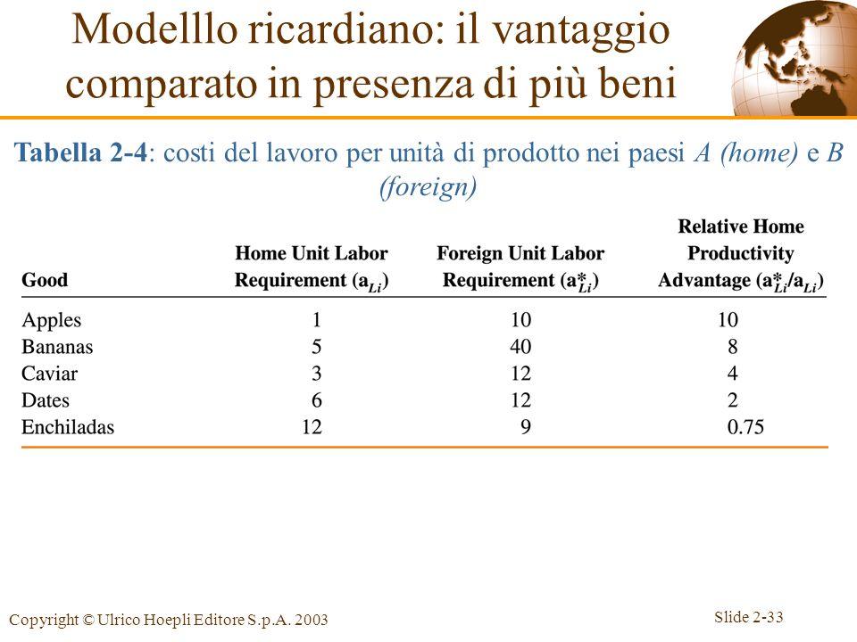 Slide 2-33 Copyright © Ulrico Hoepli Editore S.p.A. 2003 Modelllo ricardiano: il vantaggio comparato in presenza di più beni Tabella 2-4: costi del la