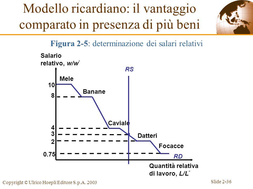 Slide 2-36 Copyright © Ulrico Hoepli Editore S.p.A. 2003 3 10 Mele 8 Banane 4 Caviale 2 Datteri 0.75 Focacce RD Modello ricardiano: il vantaggio compa