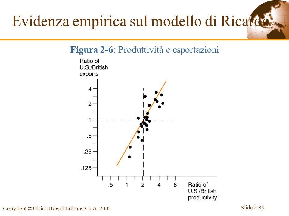 Slide 2-39 Copyright © Ulrico Hoepli Editore S.p.A. 2003 Evidenza empirica sul modello di Ricardo Figura 2-6: Produttività e esportazioni