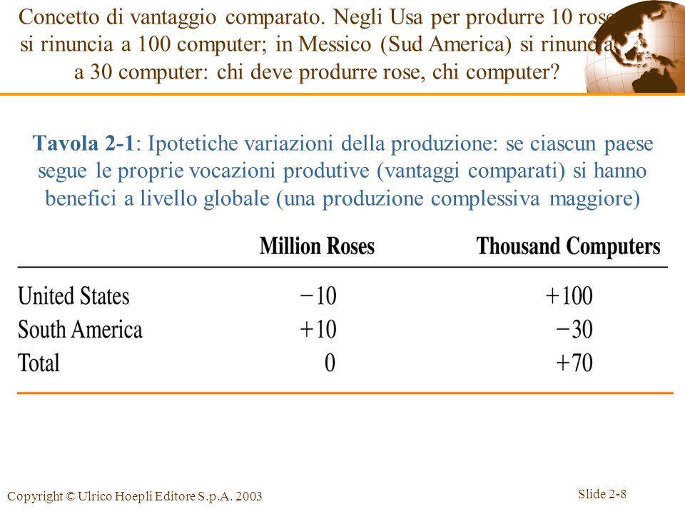 Slide 2-8 Copyright © Ulrico Hoepli Editore S.p.A. 2003 Tavola 2-1: Ipotetiche variazioni della produzione: se ciascun paese segue le proprie vocazion
