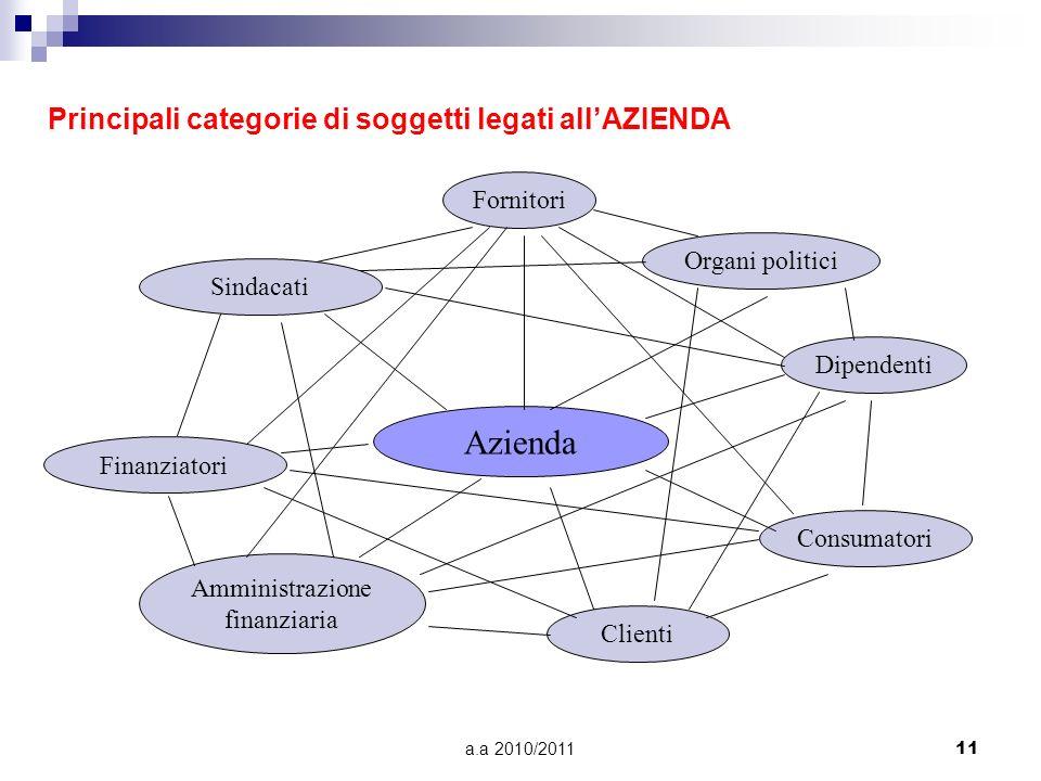 a.a 2010/201111 Principali categorie di soggetti legati allAZIENDA Azienda Fornitori Organi politici Dipendenti Clienti Consumatori Amministrazione fi