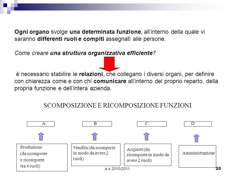 a.a 2010/201120 SCOMPOSIZIONE E RICOMPOSIZIONE FUNZIONI A B C D Produzione (da scomporre e ricomporre tra 4 ruoli) Vendita (da scomporre in modo da av