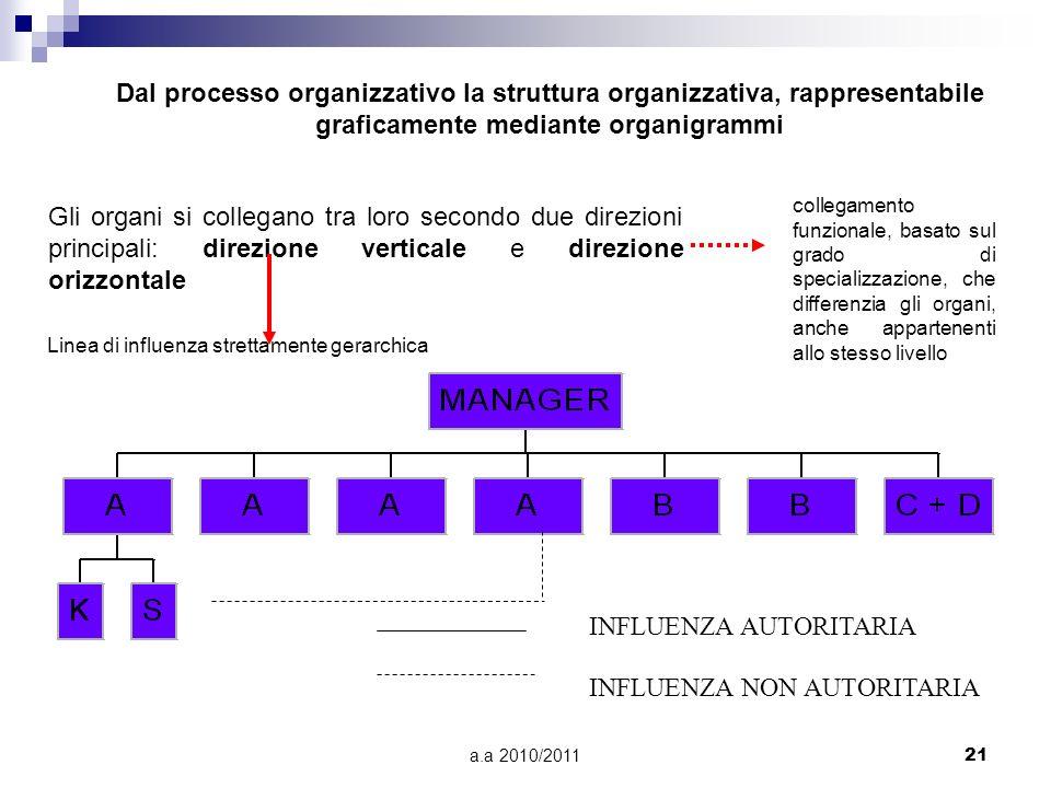 a.a 2010/201121 INFLUENZA AUTORITARIA INFLUENZA NON AUTORITARIA Dal processo organizzativo la struttura organizzativa, rappresentabile graficamente me