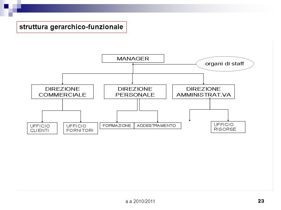 a.a 2010/201123 struttura gerarchico-funzionale