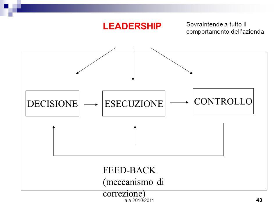 a.a 2010/201143 DECISIONEESECUZIONE CONTROLLO FEED-BACK (meccanismo di correzione) LEADERSHIP Sovraintende a tutto il comportamento dellazienda