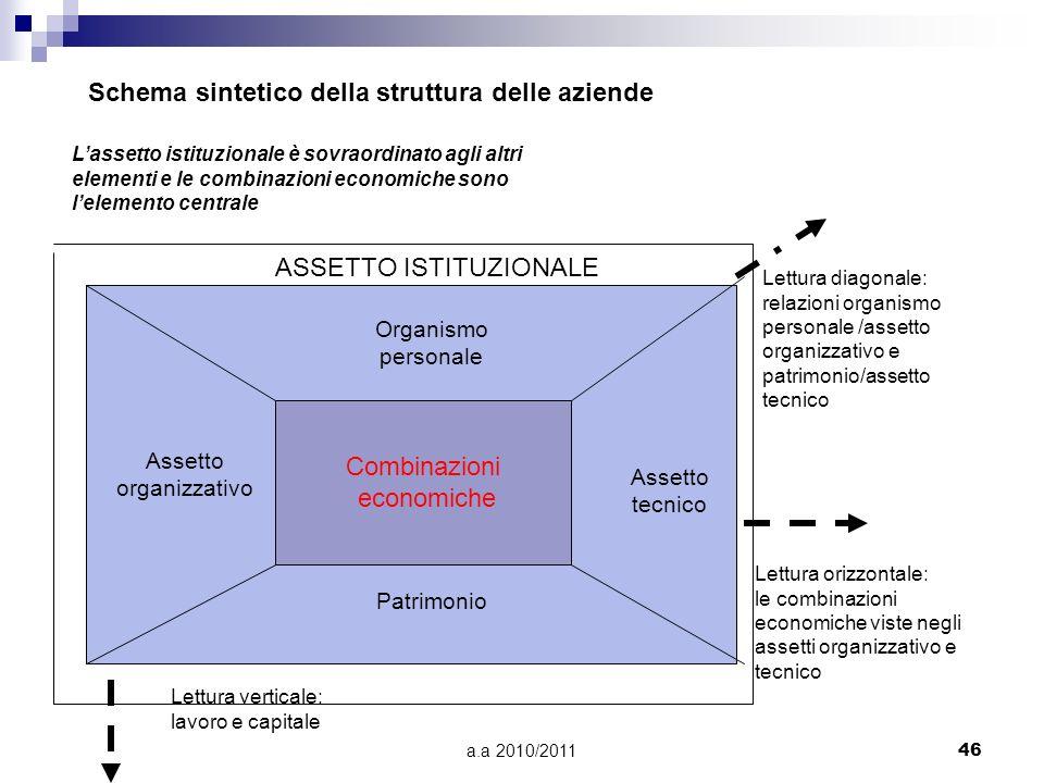 a.a 2010/201146 Schema sintetico della struttura delle aziende Lassetto istituzionale è sovraordinato agli altri elementi e le combinazioni economiche